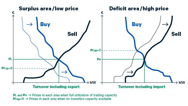 Price calculation nord pool surplus area deficit area sciox Images